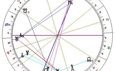 Horoskop Billa Gatese