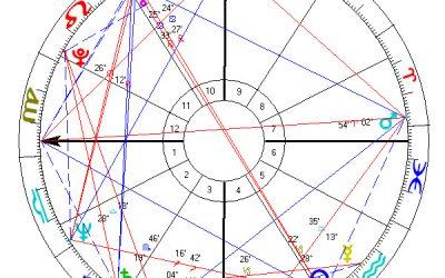 Horoskop Kevina Costnera